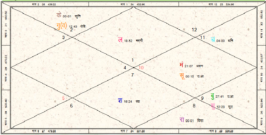 Birth Chart Vipul Jyotish Research Center And Astrologers